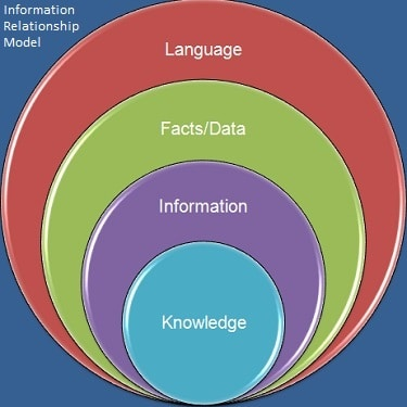 Information_Relationship_Model.jpg